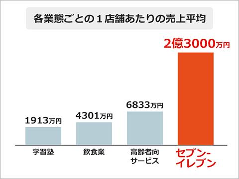 各業態ごとの1店舗あたりの売上平均のグラフ